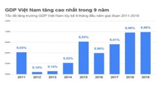 GDP 9 Tháng Đầu Năm 2019 Cao Nhất Trong 9 Năm Qua